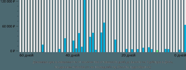 Динамика цен в зависимости от количества оставшихся дней до вылета из Удайпура в Дели