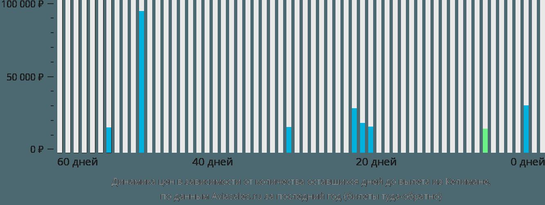Динамика цен в зависимости от количества оставшихся дней до вылета из Келимане
