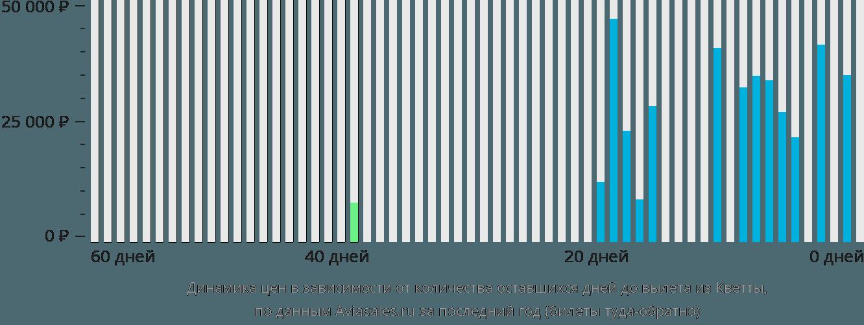 Динамика цен в зависимости от количества оставшихся дней до вылета из Кветты