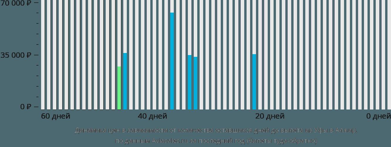 Динамика цен в зависимости от количества оставшихся дней до вылета из Уфы в Алжир
