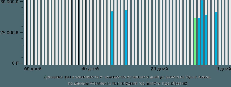 Динамика цен в зависимости от количества оставшихся дней до вылета из Уфы в Амман