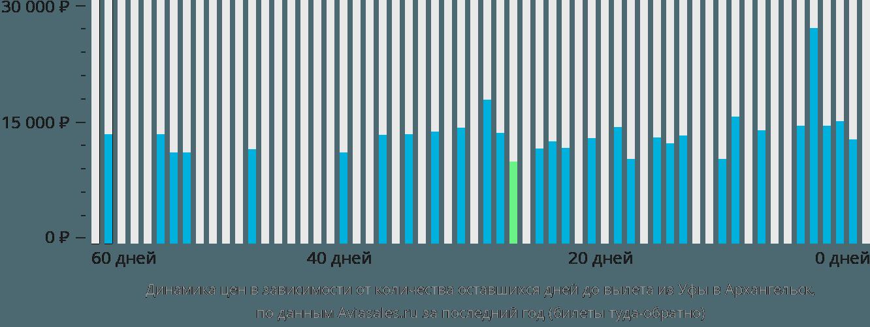 Динамика цен в зависимости от количества оставшихся дней до вылета из Уфы в Архангельск