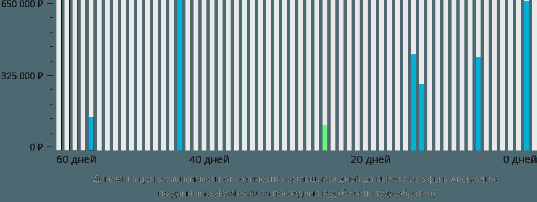 Динамика цен в зависимости от количества оставшихся дней до вылета из Уфы в Австралию