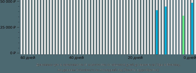 Динамика цен в зависимости от количества оставшихся дней до вылета из Уфы в Манаму