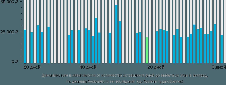 Динамика цен в зависимости от количества оставшихся дней до вылета из Уфы в Белград