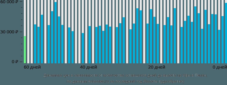 Динамика цен в зависимости от количества оставшихся дней до вылета из Уфы в Пекин
