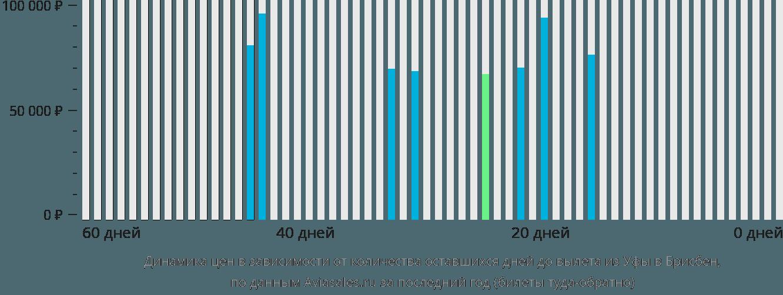 Динамика цен в зависимости от количества оставшихся дней до вылета из Уфы в Брисбен