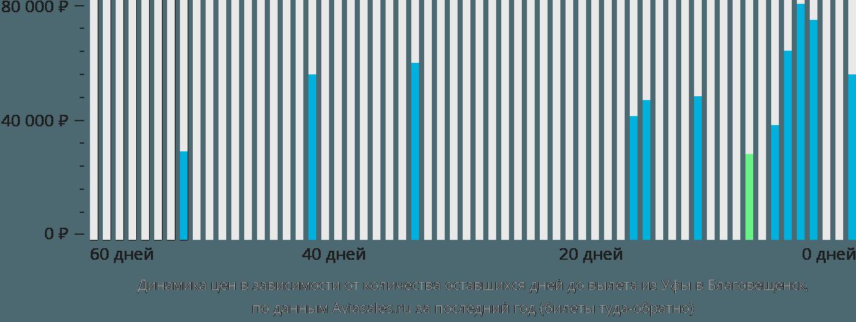 Динамика цен в зависимости от количества оставшихся дней до вылета из Уфы в Благовещенск