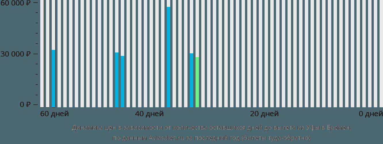 Динамика цен в зависимости от количества оставшихся дней до вылета из Уфы в Бремен