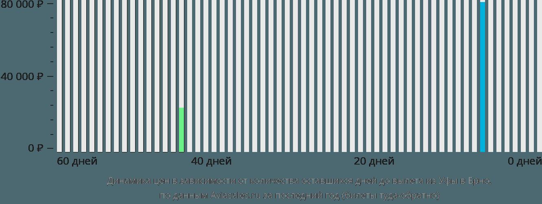 Динамика цен в зависимости от количества оставшихся дней до вылета из Уфы в Брно