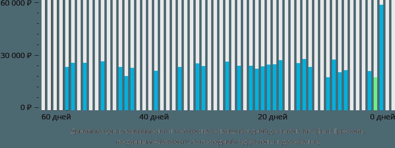 Динамика цен в зависимости от количества оставшихся дней до вылета из Уфы в Брюссель