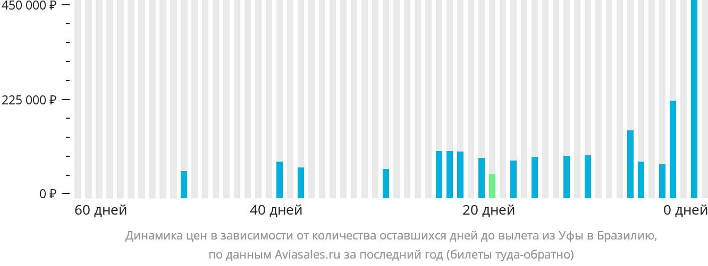 Динамика цен в зависимости от количества оставшихся дней до вылета из Уфы в Бразилию