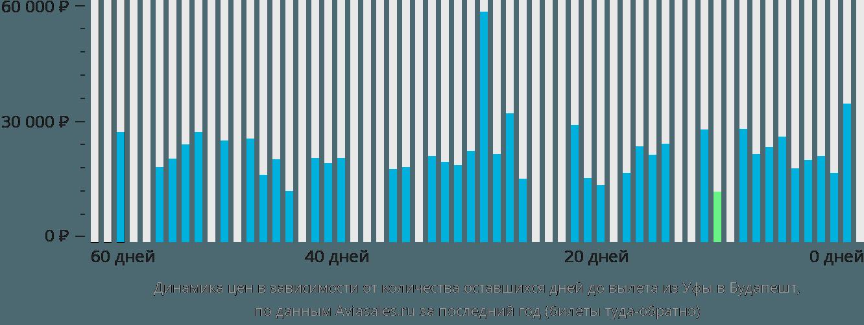 Динамика цен в зависимости от количества оставшихся дней до вылета из Уфы в Будапешт