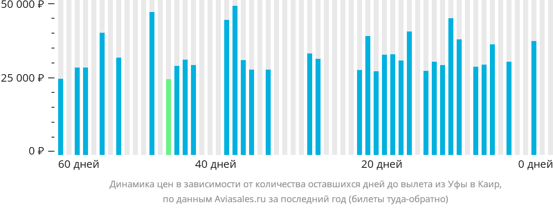 Динамика цен в зависимости от количества оставшихся дней до вылета из Уфы в Каир
