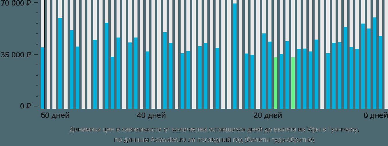 Динамика цен в зависимости от количества оставшихся дней до вылета из Уфы в Гуанчжоу