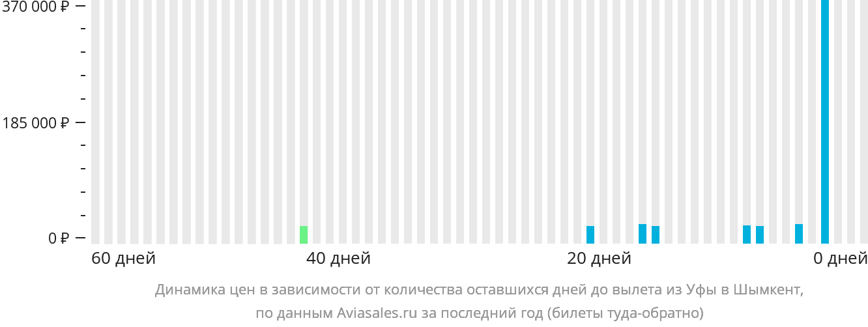 Динамика цен в зависимости от количества оставшихся дней до вылета из Уфы в Шымкент