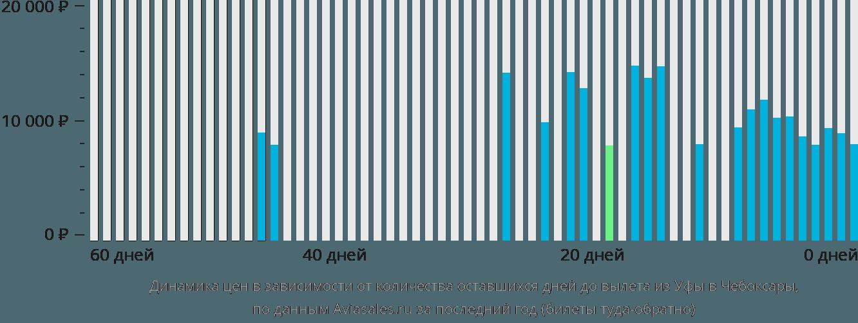 Динамика цен в зависимости от количества оставшихся дней до вылета из Уфы в Чебоксары