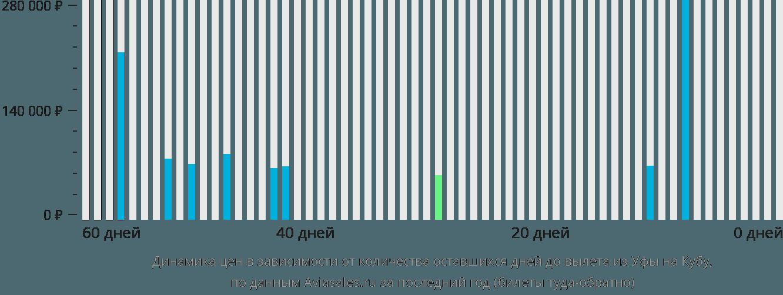 Динамика цен в зависимости от количества оставшихся дней до вылета из Уфы на Кубу