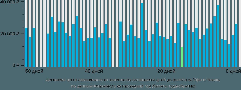 Динамика цен в зависимости от количества оставшихся дней до вылета из Уфы в Чехию