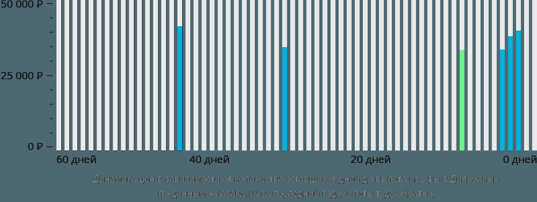Динамика цен в зависимости от количества оставшихся дней до вылета из Уфы в Диярбакыр