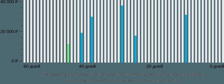 Динамика цен в зависимости от количества оставшихся дней до вылета из Уфы в Данию