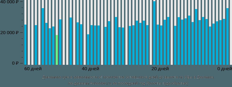 Динамика цен в зависимости от количества оставшихся дней до вылета из Уфы в Даламан