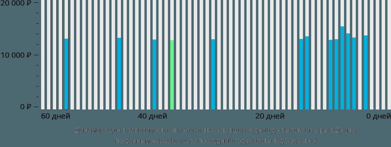 Динамика цен в зависимости от количества оставшихся дней до вылета из Уфы в Днепр