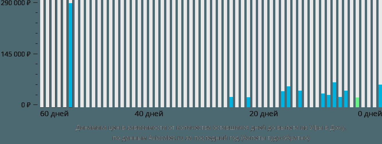 Динамика цен в зависимости от количества оставшихся дней до вылета из Уфы в Доху