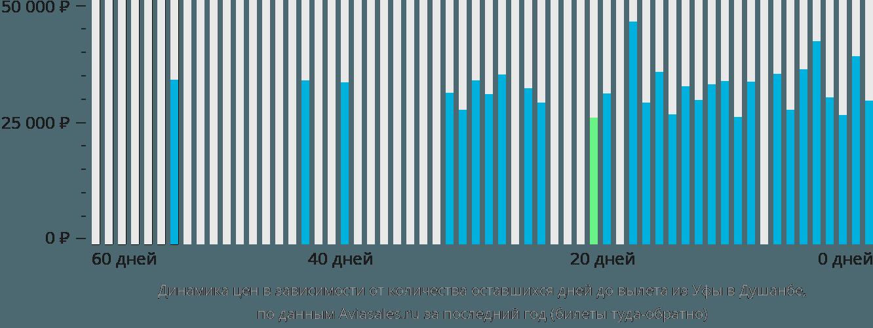 Динамика цен в зависимости от количества оставшихся дней до вылета из Уфы в Душанбе