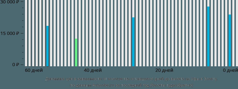 Динамика цен в зависимости от количества оставшихся дней до вылета из Уфы в Элисту