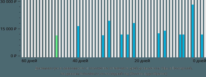 Динамика цен в зависимости от количества оставшихся дней до вылета из Уфы в Белоярский