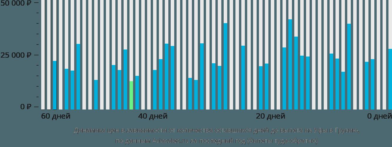 Динамика цен в зависимости от количества оставшихся дней до вылета из Уфы в Грузию