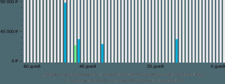 Динамика цен в зависимости от количества оставшихся дней до вылета из Уфы в Геную