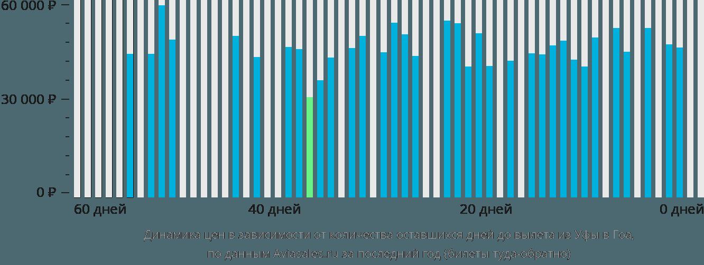 Динамика цен в зависимости от количества оставшихся дней до вылета из Уфы в Гоа