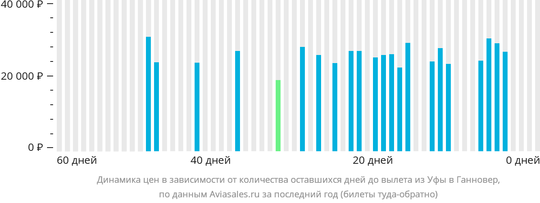 Динамика цен в зависимости от количества оставшихся дней до вылета из Уфы в Ганновер