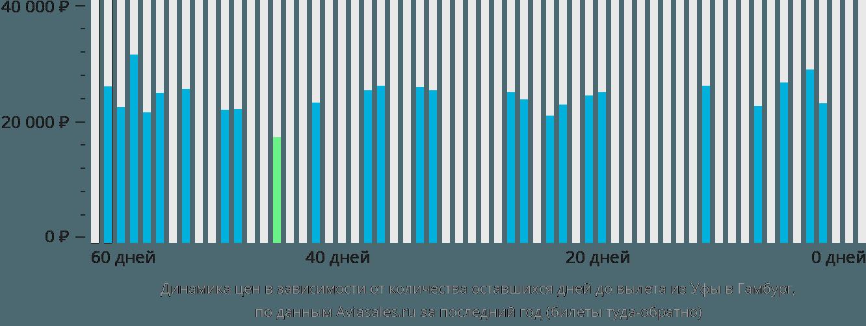Динамика цен в зависимости от количества оставшихся дней до вылета из Уфы в Гамбург