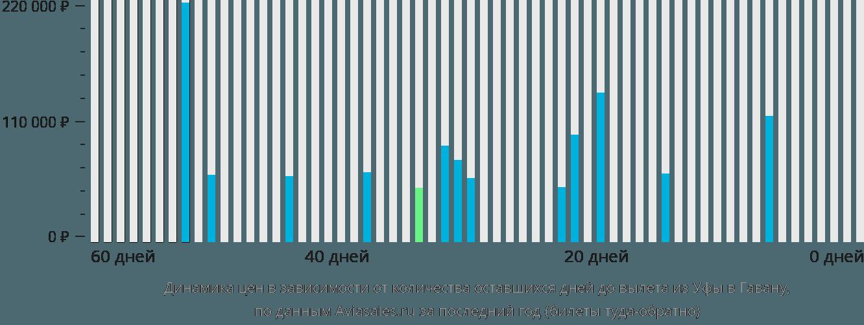 Динамика цен в зависимости от количества оставшихся дней до вылета из Уфы в Гавану