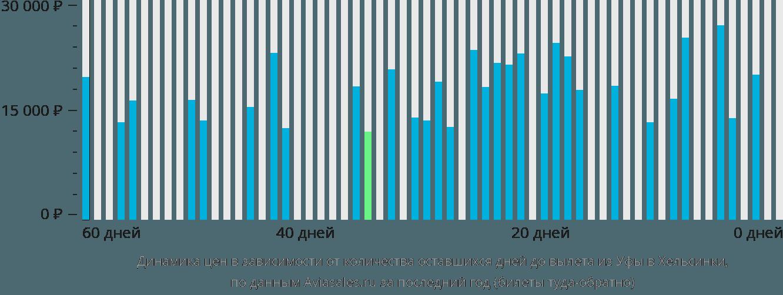 Динамика цен в зависимости от количества оставшихся дней до вылета из Уфы в Хельсинки
