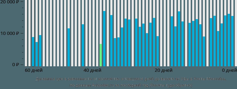 Динамика цен в зависимости от количества оставшихся дней до вылета из Уфы в Ханты-Мансийск