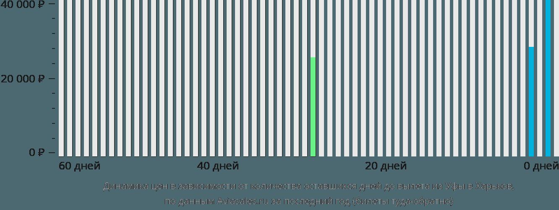 Динамика цен в зависимости от количества оставшихся дней до вылета из Уфы в Харьков