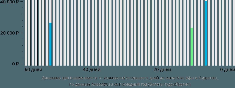 Динамика цен в зависимости от количества оставшихся дней до вылета из Уфы в Хорватию