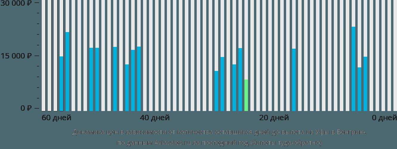 Динамика цен в зависимости от количества оставшихся дней до вылета из Уфы в Венгрию