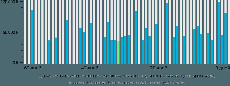Динамика цен в зависимости от количества оставшихся дней до вылета из Уфы в Индонезию