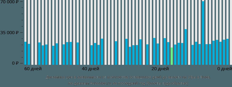 Динамика цен в зависимости от количества оставшихся дней до вылета из Уфы в Киев