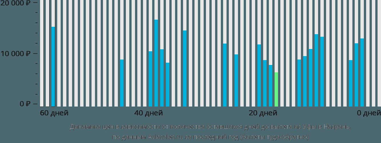 Динамика цен в зависимости от количества оставшихся дней до вылета из Уфы в Назрань
