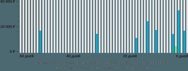 Динамика цен в зависимости от количества оставшихся дней до вылета из Уфы в Ижевск