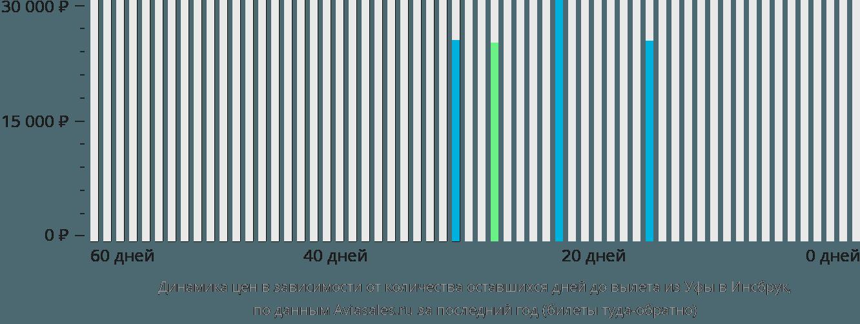 Динамика цен в зависимости от количества оставшихся дней до вылета из Уфы в Инсбрук