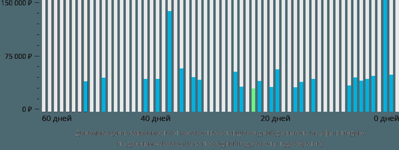 Динамика цен в зависимости от количества оставшихся дней до вылета из Уфы в Индию