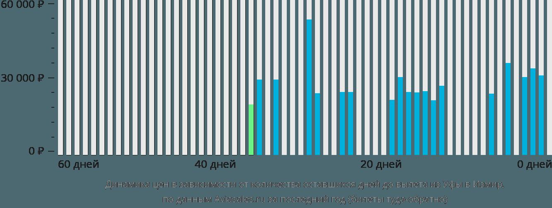 Динамика цен в зависимости от количества оставшихся дней до вылета из Уфы в Измир