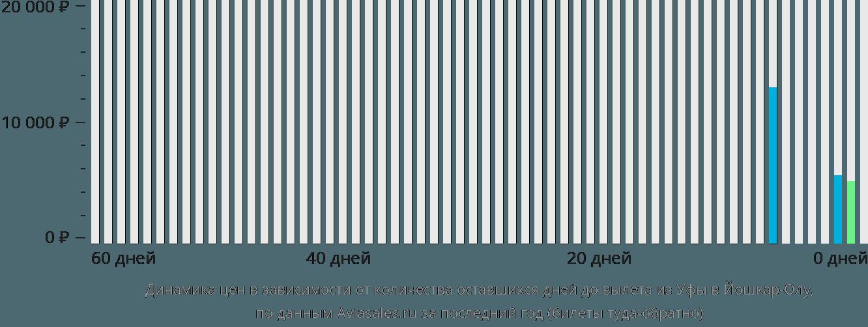 Динамика цен в зависимости от количества оставшихся дней до вылета из Уфы в Йошкар-Олу